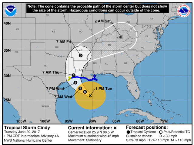 Tropical Storm Cindy weakens a bit; forecast track shows little change